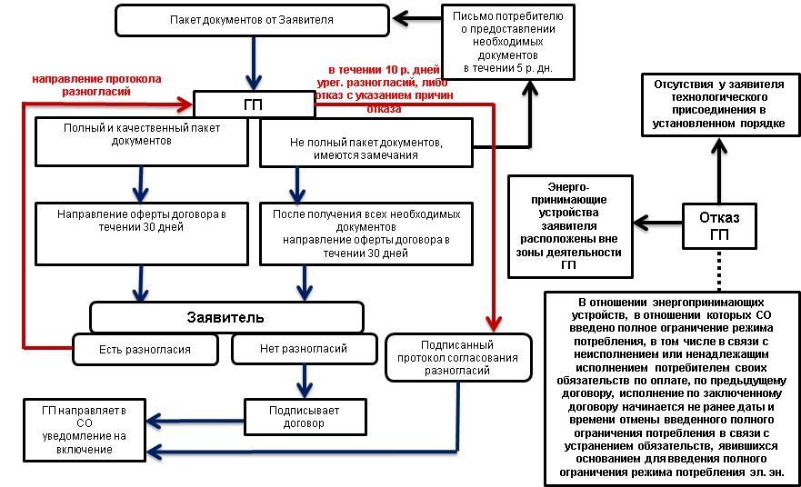 Процедура заключения договора схема